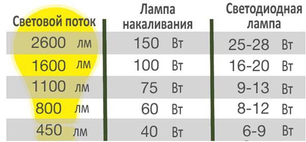 Таблица соизмерения светового потока у ламп накаливания и у светодиодных ламп