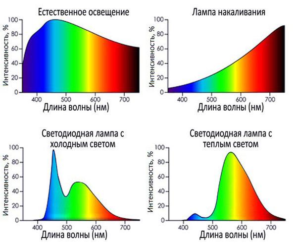 Графики-характеристики освещения