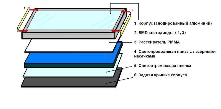 Изготовление светодиодных панелей 130