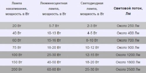 Таблица мощьности ламп