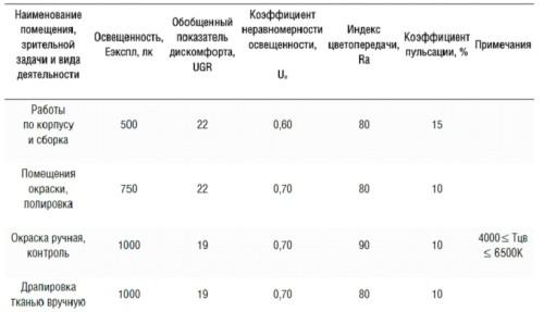 Таблица требований