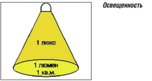 Измерение силы света