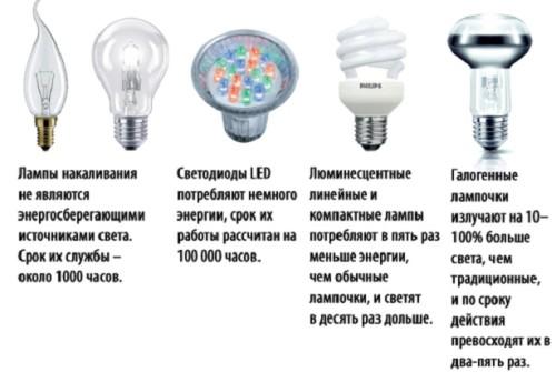 Варианты ламп
