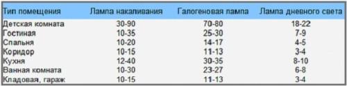Таблица норм освещения