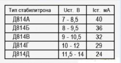 Таблица стабилитронов