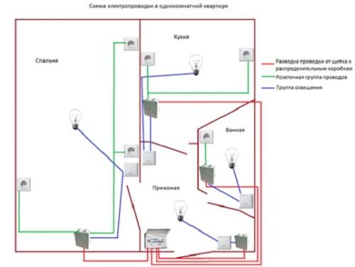 Схема электросети дома