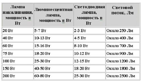 Таблица мощностей ламп