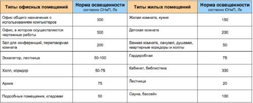 Таблица параметров освещения