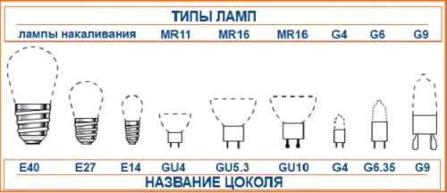 Таблица с типами цоколя