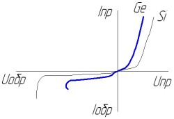 График ВАХ элемента