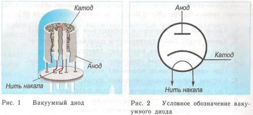 Устройство диодов вакуумного типа