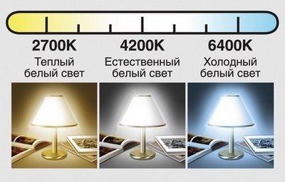 Шкала свечения ламп