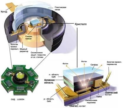 Принцип устройства сверхяркого диода