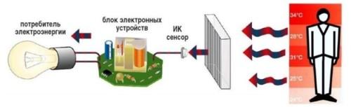Принцип работы ИК-датчика