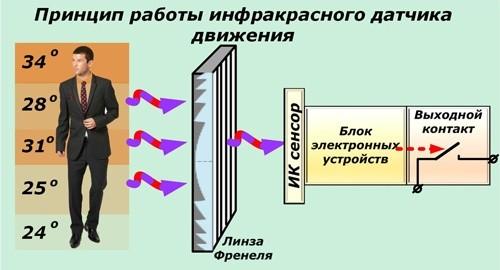 Устройство датчика движения