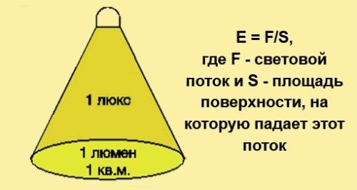Вычисления люкса