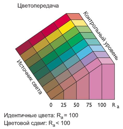 Уровень цветопередачи и ее индекса