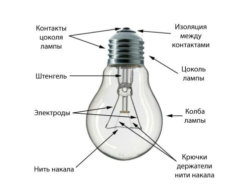 Лампа накаливания и ее элементы
