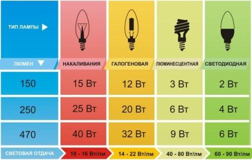 Соотношение разных ламп и люменов