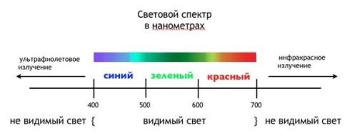 Отобажение спектров
