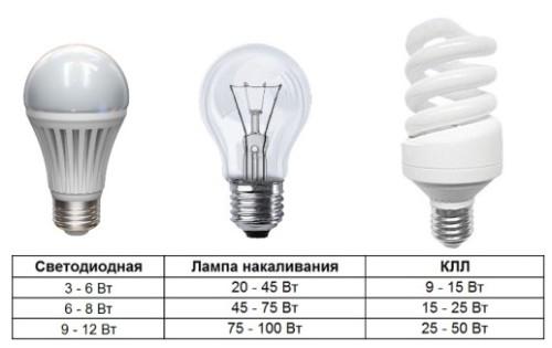 Сравнение мощности ламп разного типа