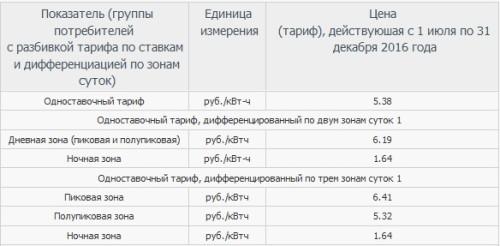 Расчет потребления и стоимости электроэнергии для Москвы