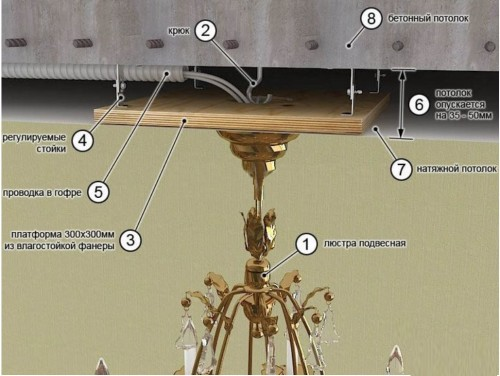 Система для монтажа люстр для натяжных потолков