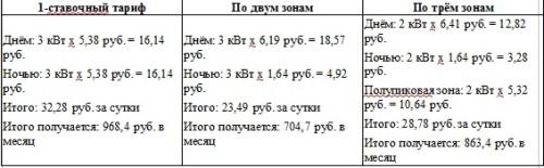 Таблица расчета стоимости по разным тарифам