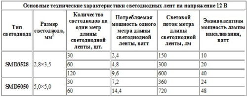 Таблица характеристик светодиодных лент на 12W