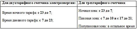 Таблица диапазона счетчиков