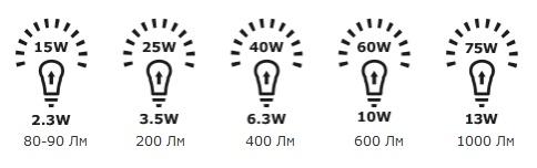 Сравнение светодиодных ламп относительно простых
