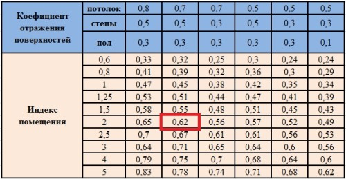 Индекс помещений и отражающих поверхностей