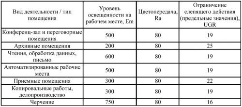 Соотношение различных параметров освещения