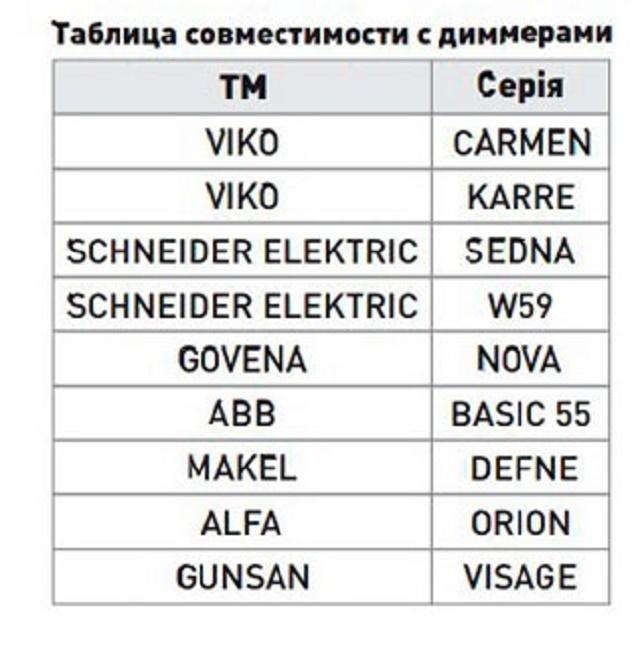 Таблица диммеров и драйверов