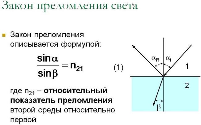 Схема описание закона преломления света
