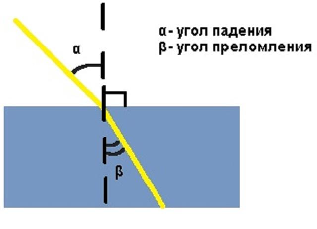 Угол падения и преломления светового потока водой