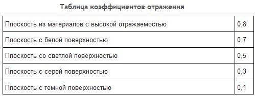Таблица коэффициента отражения