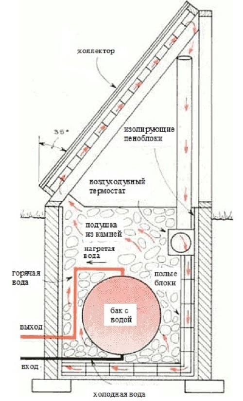 Вариант применения коллектора для нагрева воды