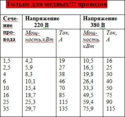 Таблица соотношения сечения к напряжению