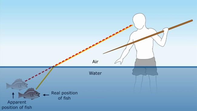 Демонстрация искажения света водой