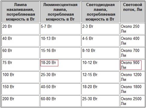Соотношение разных ламп и количества светового потока
