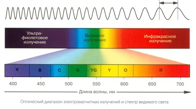Шкала с диапазонами светового излучения