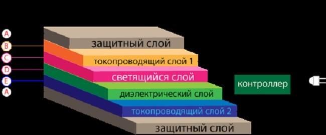 Схема строения светобумаги и ее слоев