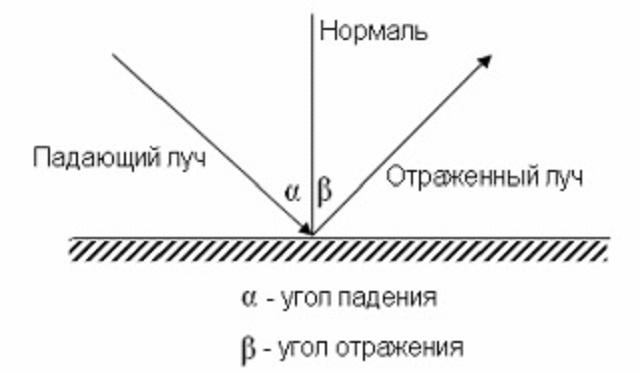 Правила падения и отражения света