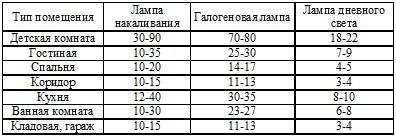 Таблица соотношения ламп к комнатам
