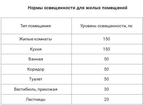 Таблица норм освещения различных жилых помещений