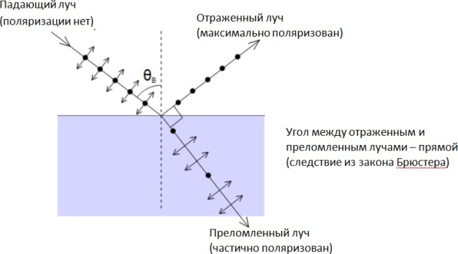 Угол отражения при поляризации