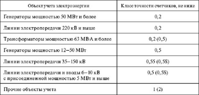 Таблица точности счетчиков