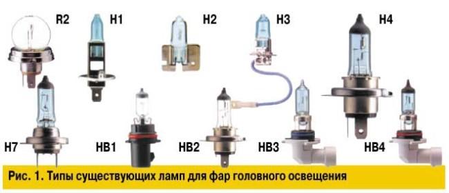 Внешний вид автомобильных лампочек