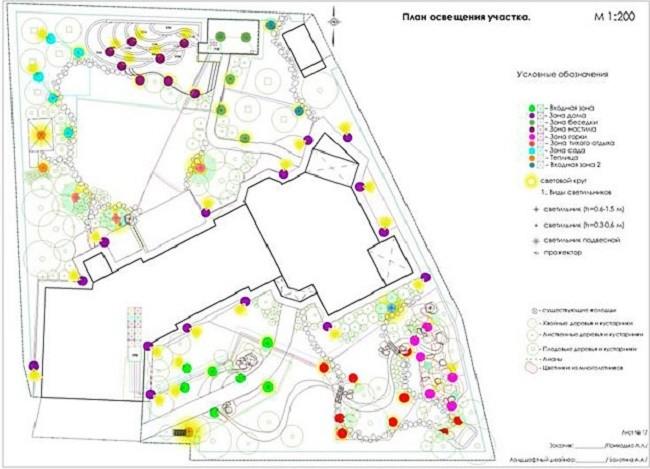 Схема организации уличного освещения